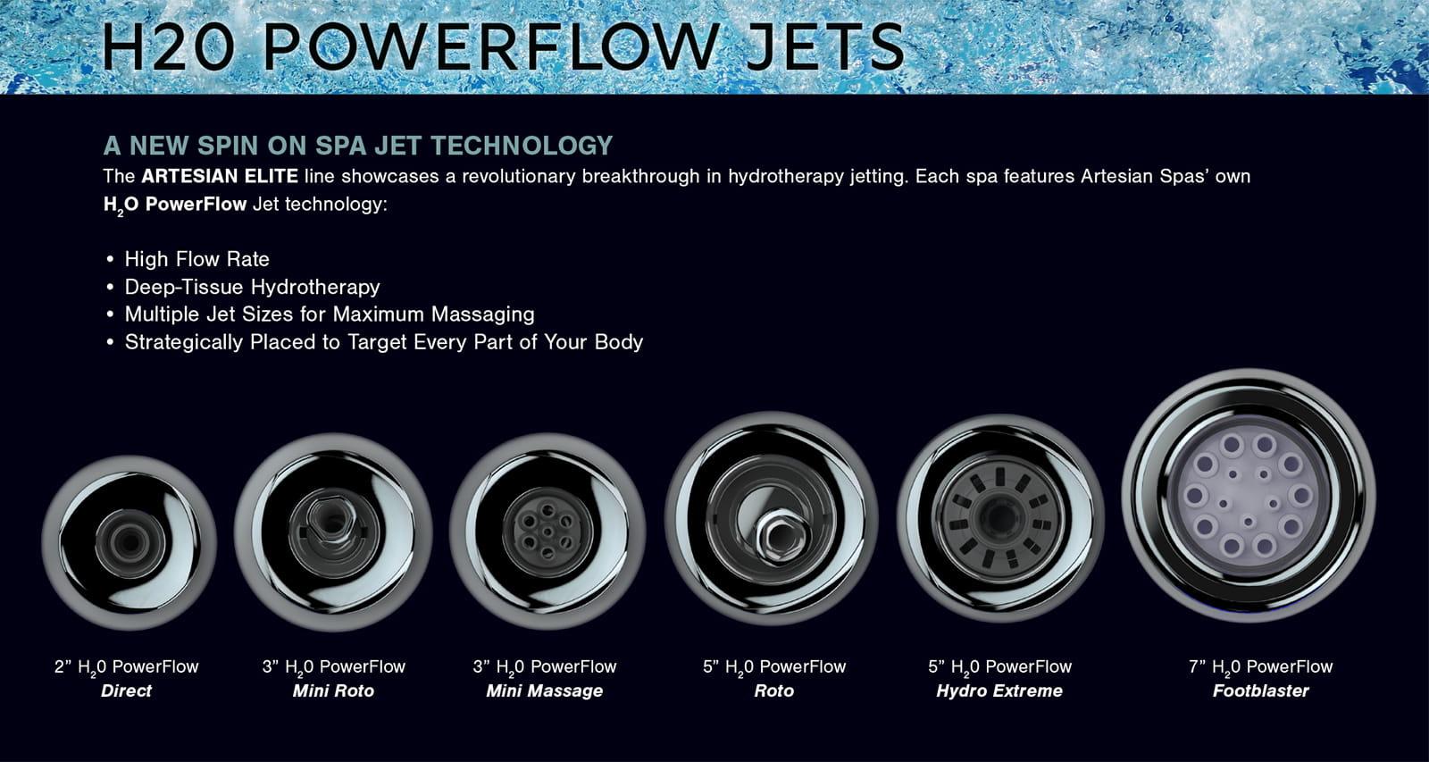 Powerflow Jets